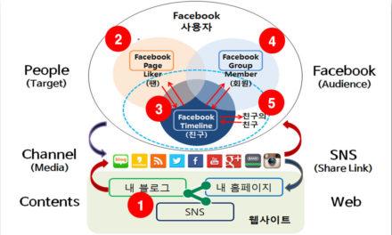 [페이스북] '페이지'를 '그룹' 관리자로 만드는법!