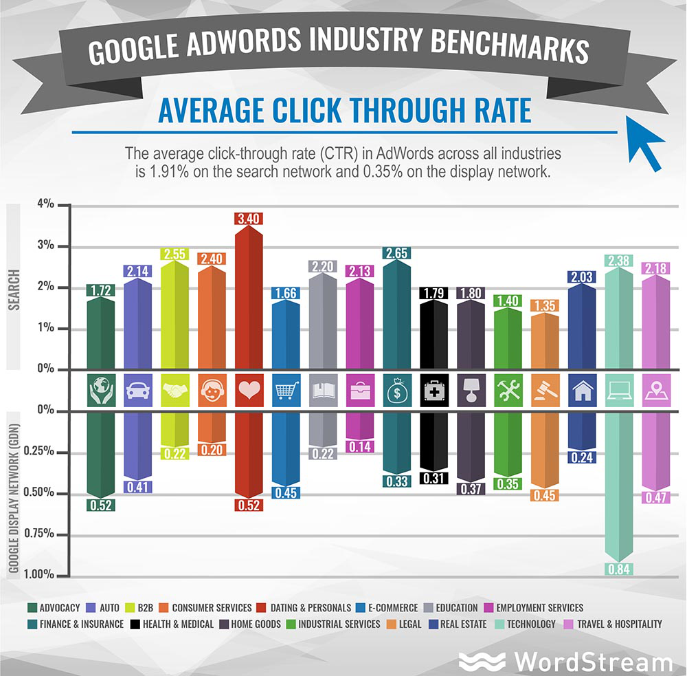 adwords-industry-benchmarks-average-ctr_170630