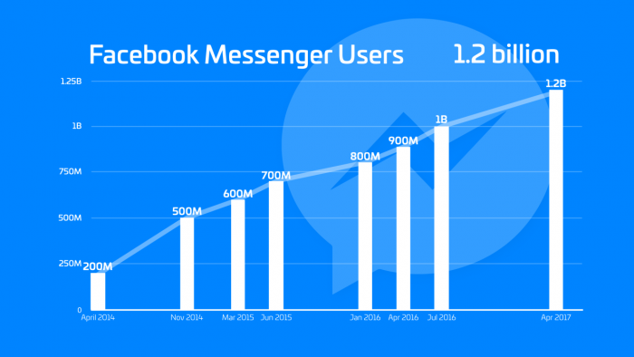 facebook-messenger-1-2-billion-users