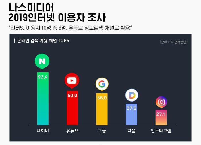 나스미디어_2019_인터넷이용자검색비율